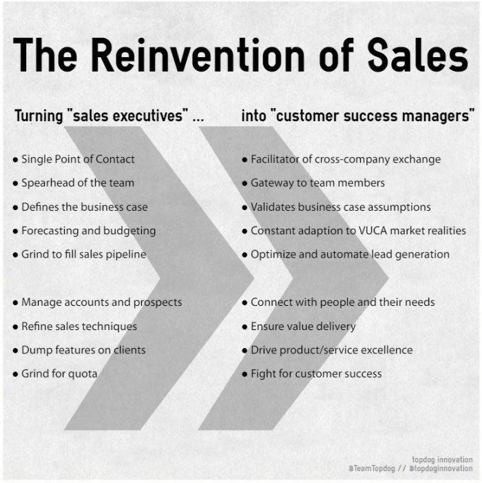 reinvention_of_sales